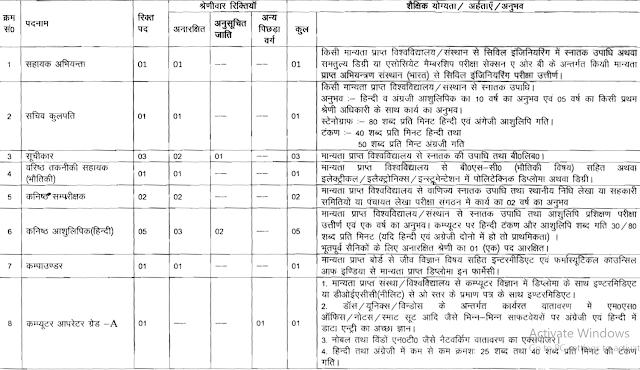 CCS University Meerut Recruitment 2017 ccsuniversity.ac.in