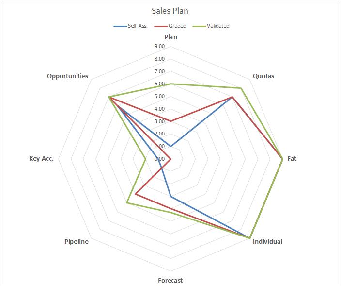 Sales Target Achievement Plans  Plan Sales