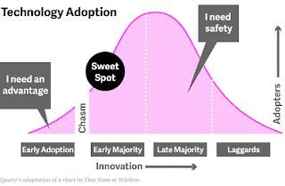 Gráfica de adopción de nuevas tecnologías