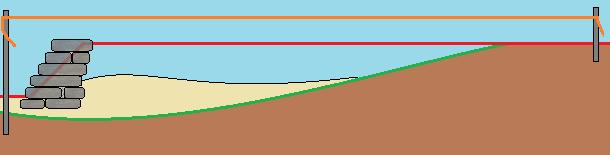 Как насыпать земляную террасу
