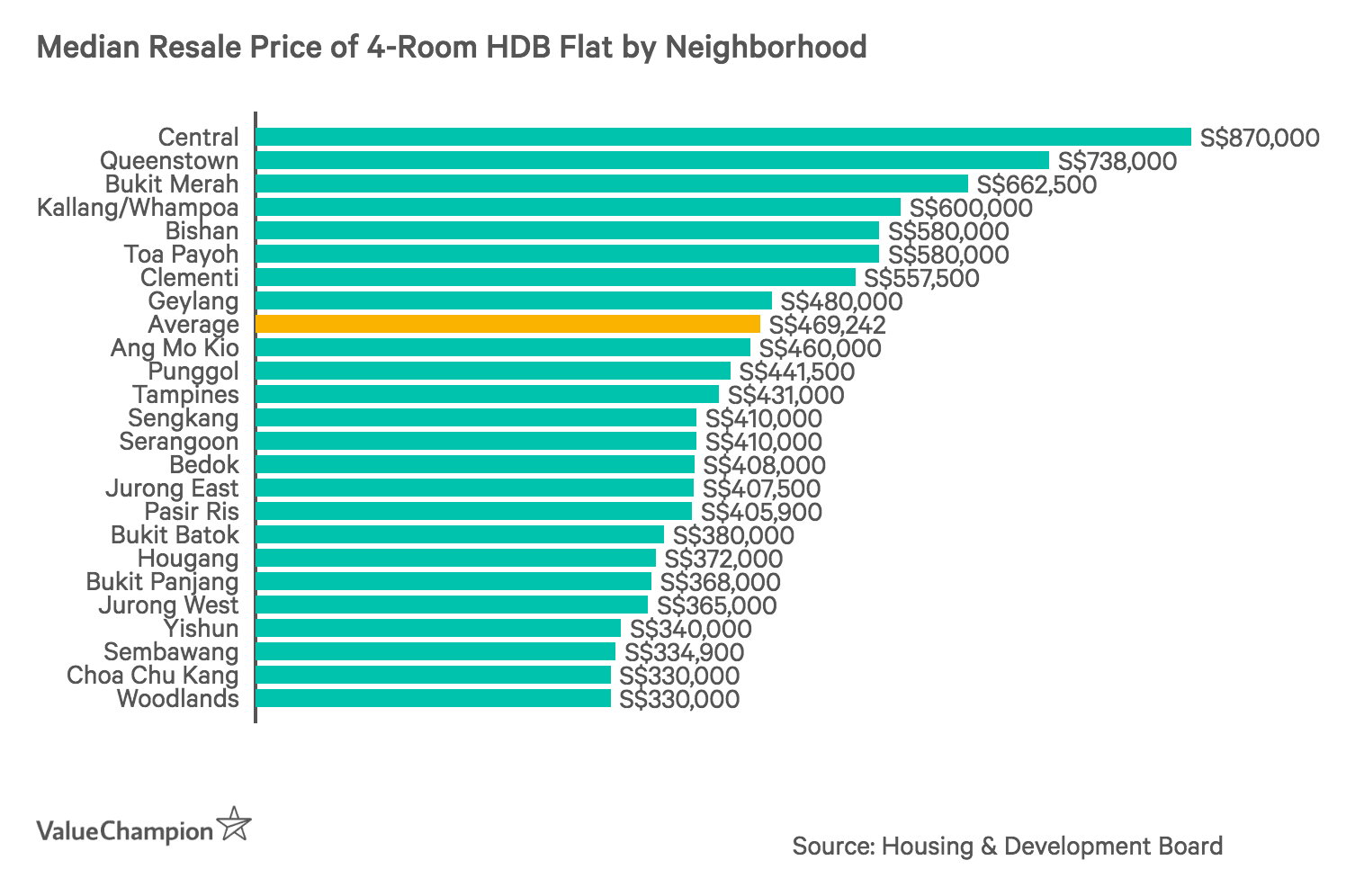 Median Resale Price of a 4-Room HDB Flat by Neighbourhood