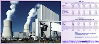 Topul celor mai industrializate regiuni