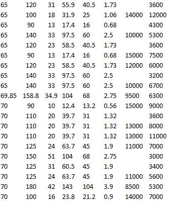 SKF 6213-2Z, SKF 6313-2RS1, SKF 6313, SKF RMS 22, SKF 61814, SKF 6014-RS1, SKF 6014, SKF 6014 M, SKF 6214