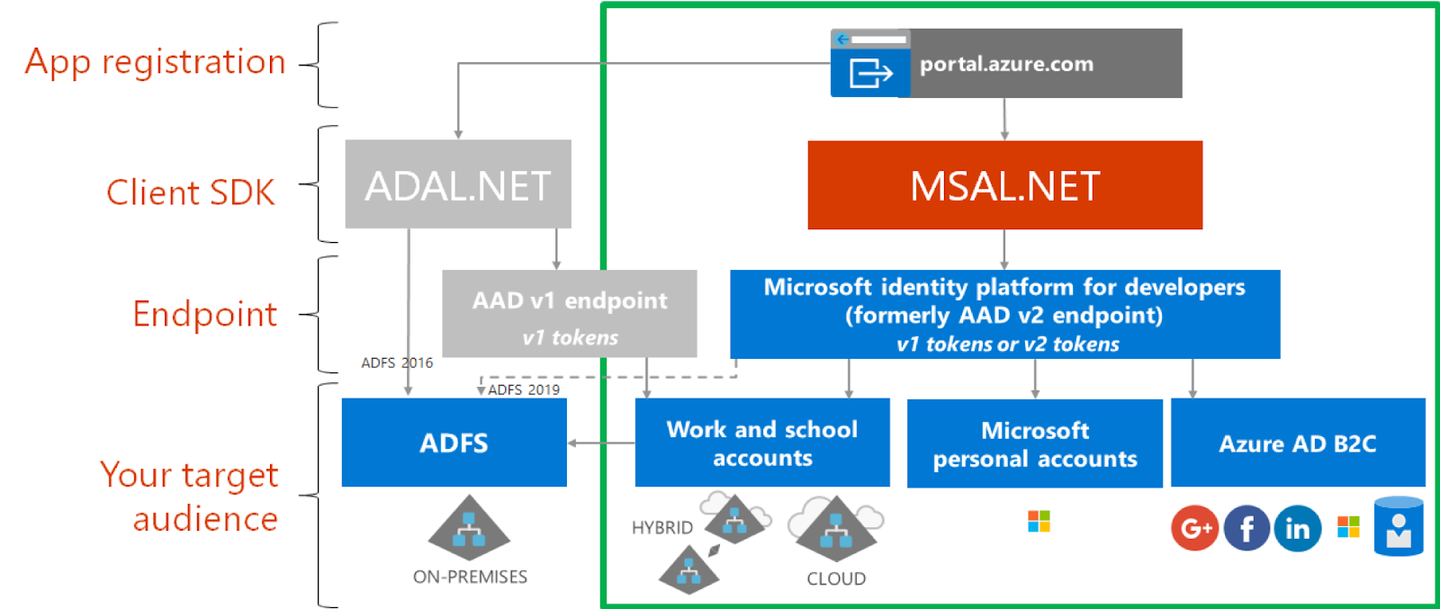 MSAL: Azure Active Directory Authentication in Xamarin Forms