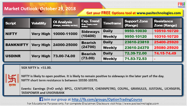 Indian Market Outlook: October 29, 2018