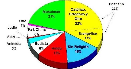 Cu les son las principales religiones del mundo en qu for Cuantos tipos de arboles hay en el mundo