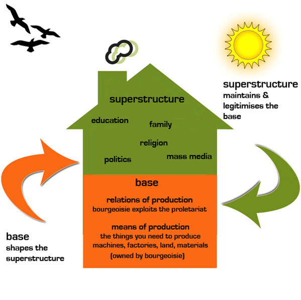 Superstructure: Perspectives On The Belizean Status Quo: A Commentary On