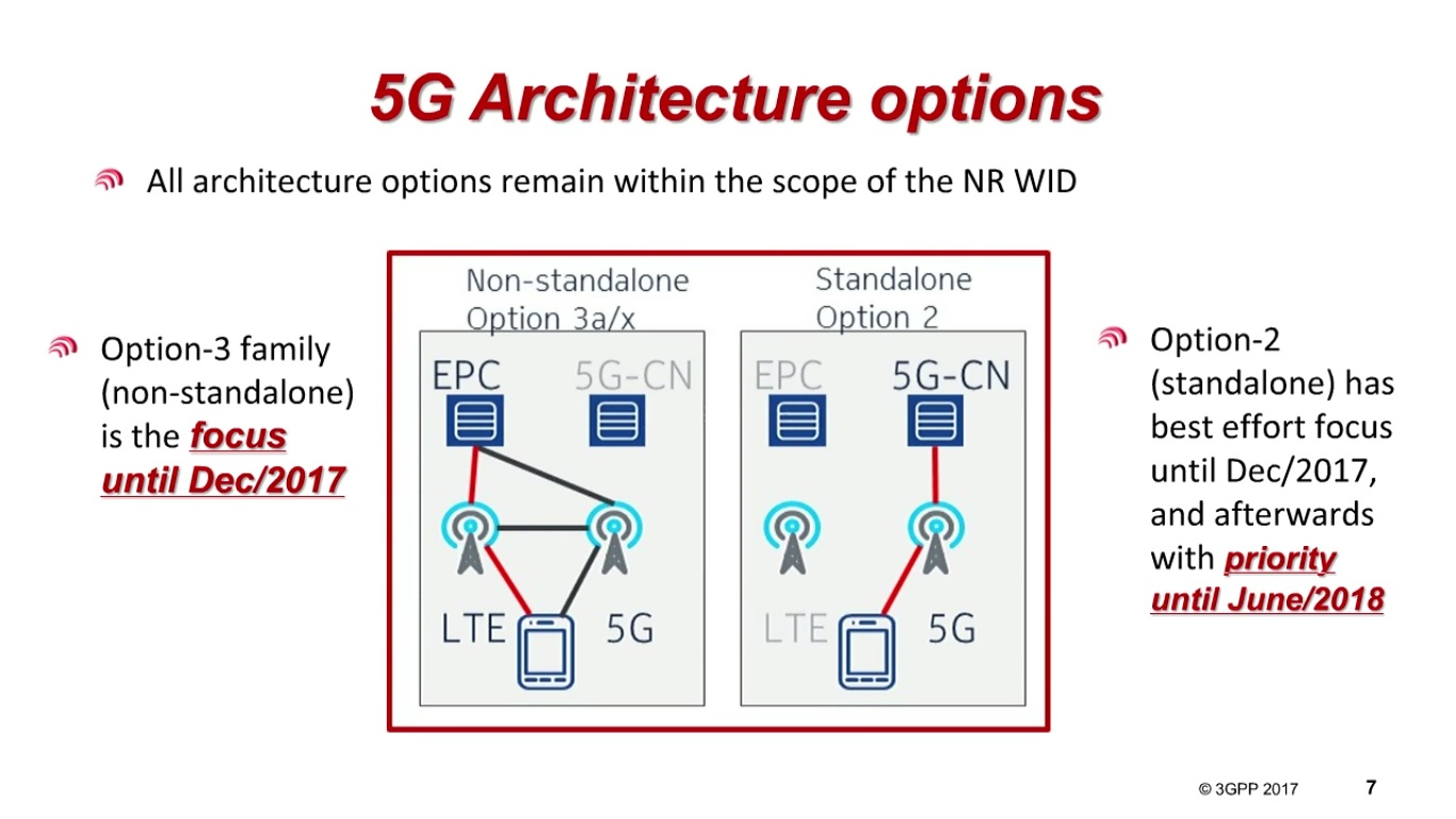 Architecture 5g 4g lte and 5g nr radio network for Architecture 4g lte