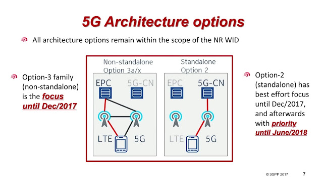 The 3g4g blog for 5g network architecture