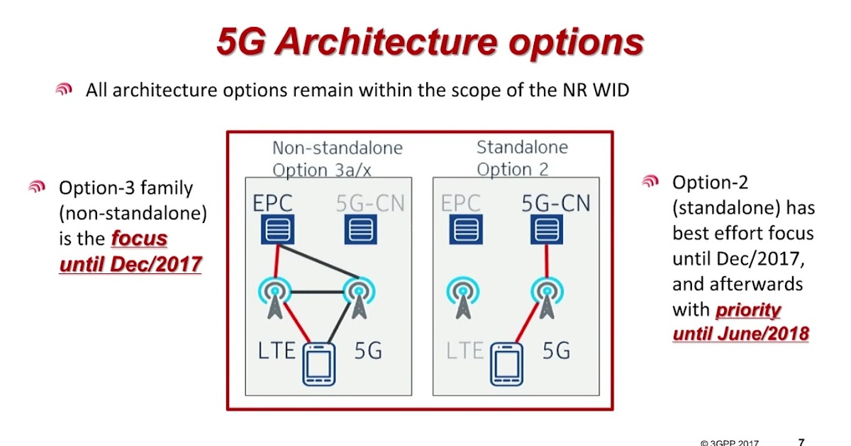 The 3g4g blog 5g dual connectivity webinar and for Architecture 5g