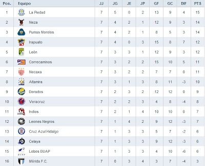 liga ascenso tabla general