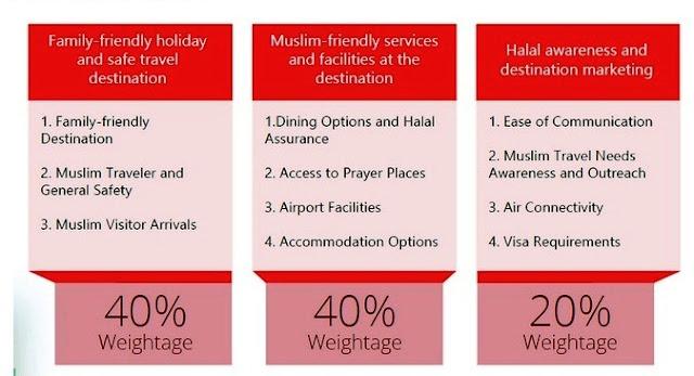 Tantangan dan Peluang Industri Wisata Halal di Indonesia