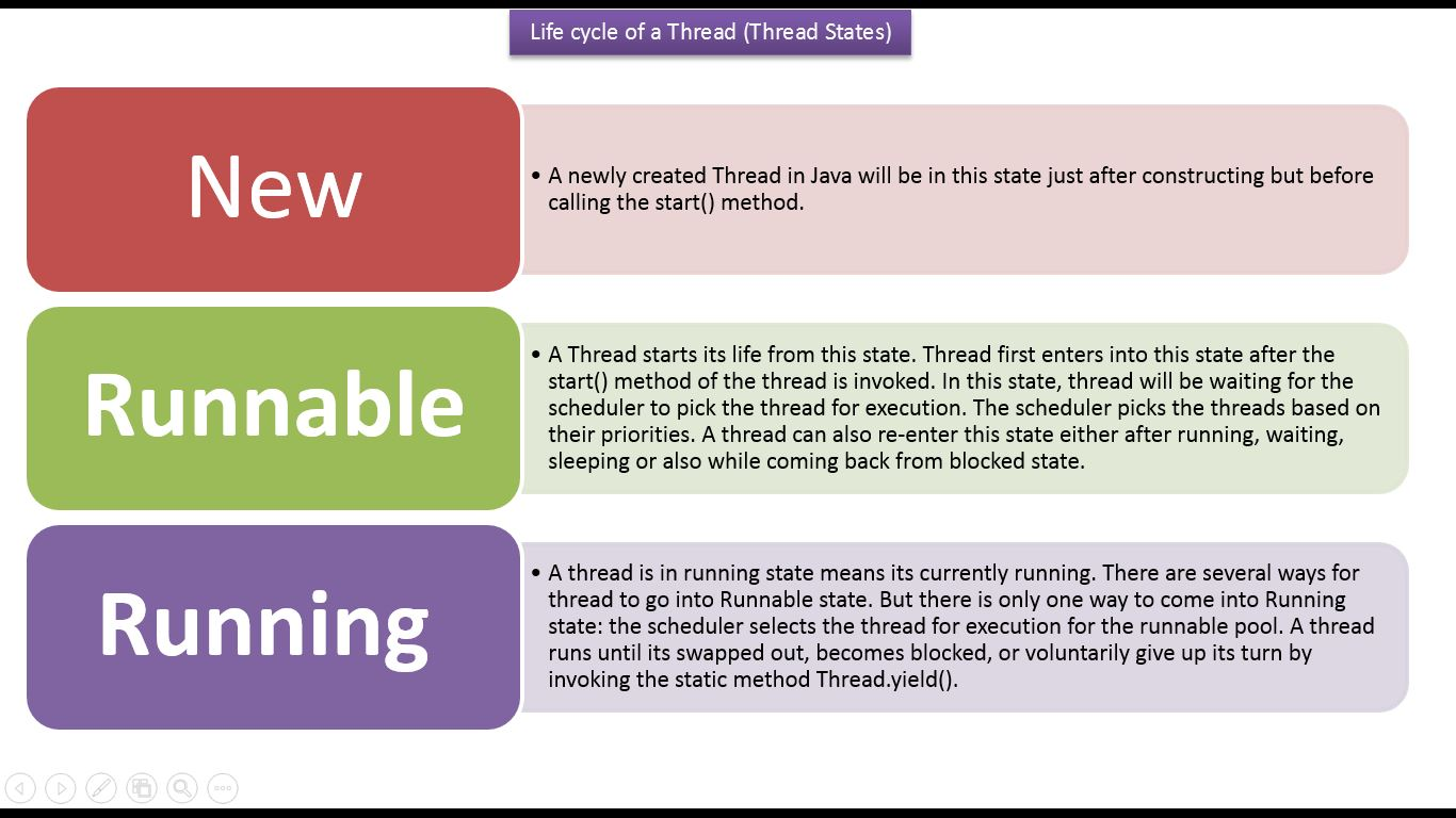 Thread tutorial in java for beginners images any tutorial examples java ee java tutorial java threads life cycle of a thread in java tutorial java threads baditri Gallery