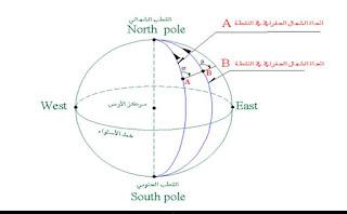 انواع الشمال الجغرافي