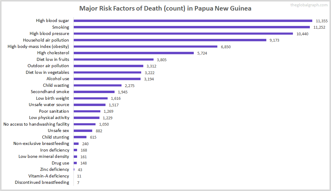 Major Cause of Deaths in Papua New Guinea (and it's count)