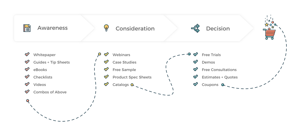 The buyer's journey marketing content examples visual