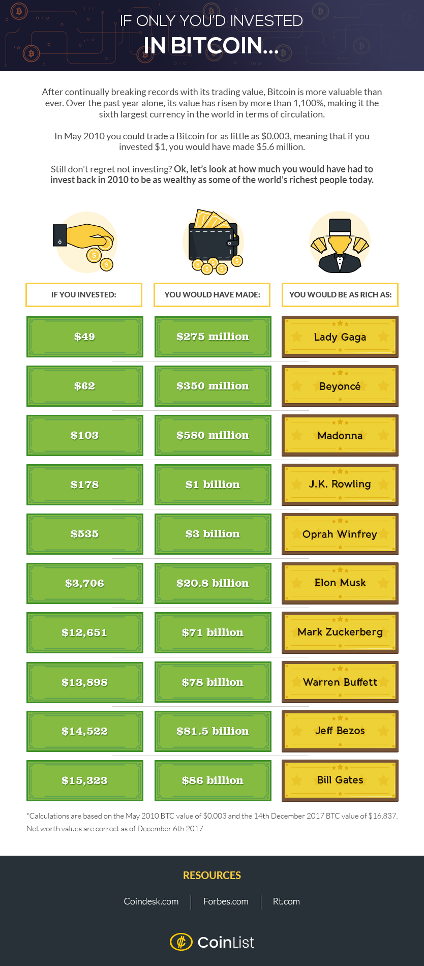 If Only You'd Invested in Bitcoin - #infographic