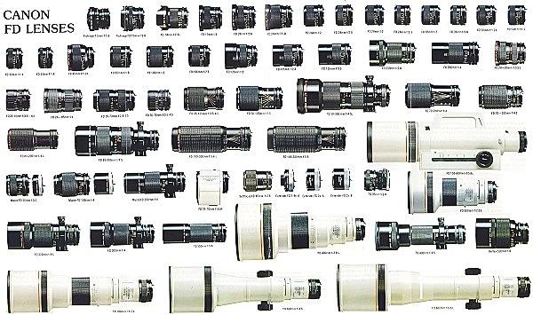 Canon FD Lens Chart