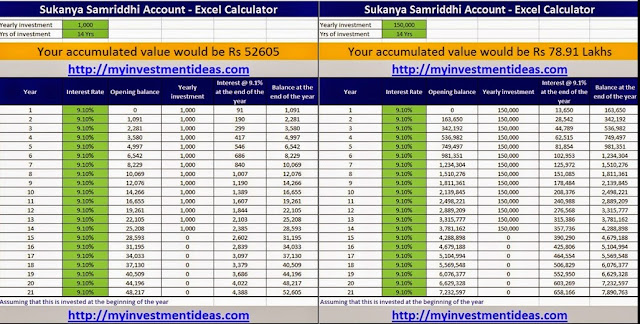 SelvaMagal Semippu Thittam Calculator