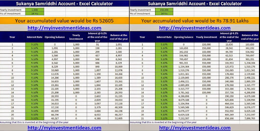 How to Invest in Selvamagal Semippu Thittam & What does it Brings About