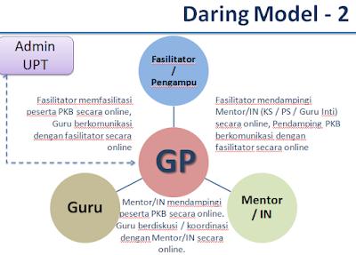 gambar daring model 2