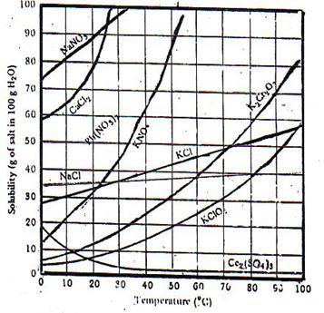Kimia anorganik dan kimia organik tidak mutlak, karena ada pembahasan yang. KIMIA INDONESIA: CONTOH MEMBACA GRAFIK KIMIA