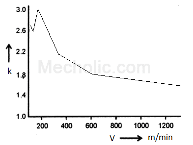 Chip Reduction Coefficient Plot Against Cutting Speed, Feed, and Type of Cutting Fluid