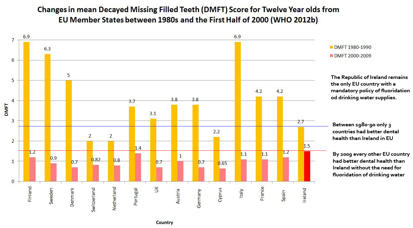 Graph showing changes in DMFT scores from fluoridated Ireland and other non-fluoridated countries