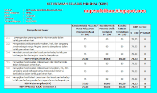 Download KKM Kelas 6 SD/MI Semester 2 Kurikulum 2013 Revisi 2018