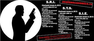 Bugetele SRI, STS, SIE
