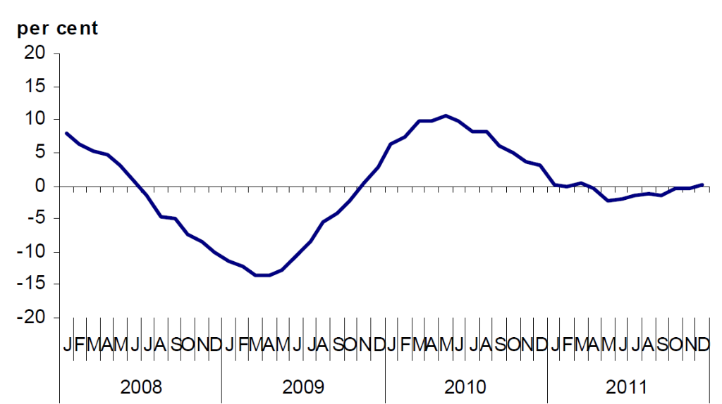The impact of economic meltdown on