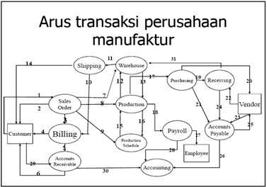 Arus transaksi
