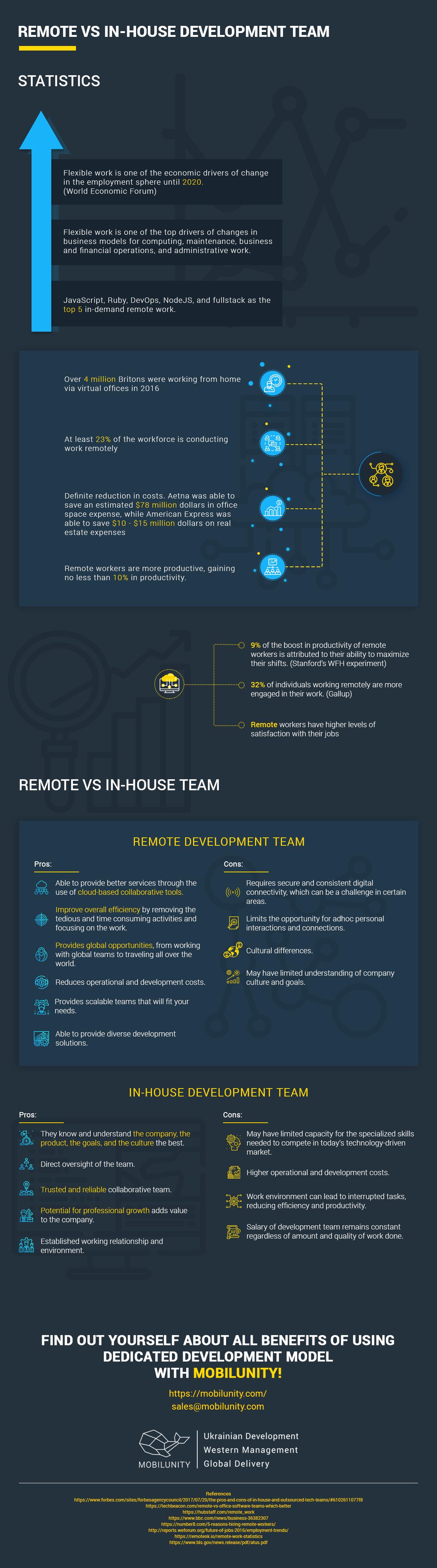 Remote vs In-House Development Teams