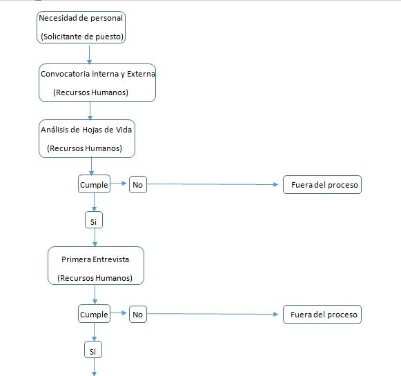 GESTIÓN DEL TALENTO HUMANO: Diagrama de Flujo del Proceso de ...