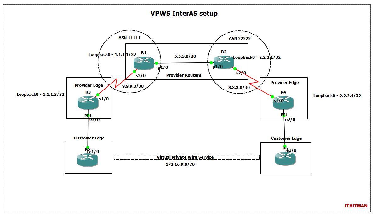 IT Blogtorials: Configuring MPLS L2VPN InterAS VPWS - EoMPLS Port Mode