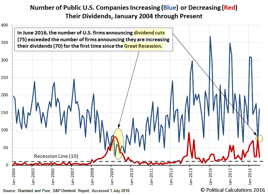Number of Public U.S. Companies Increasing (Blue) or Decreasing (Red) Their Dividends, January 2004 through Present, January 2004 through July 2016