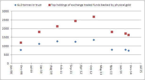 Gld Gold Holdings Vs Top Etf
