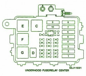 Chevrolet Fuse Box Diagram: Fuse Box Chevy Truck V8 Underhood 1995 Diagram