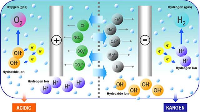 Sơ đồ điện phân nước thành nước ion kiềm hay nước Pi