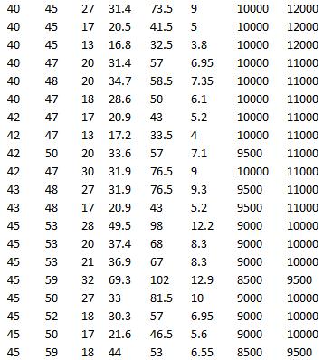 SKF K 42x47x17, SKF K 42x47x13, SKF K 42x50x20, SKF K 42x47x30 ZW, SKF K 43x48x27, SKF K 43x48x17
