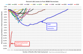 Employment Recessions, Scariest Job Chart