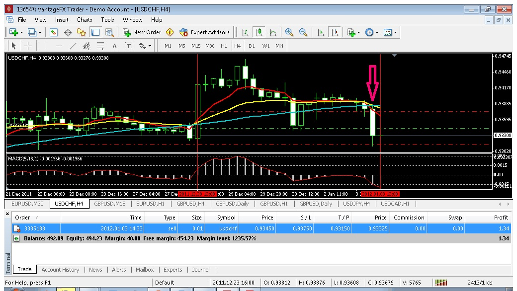 4 hour macd forex strategy