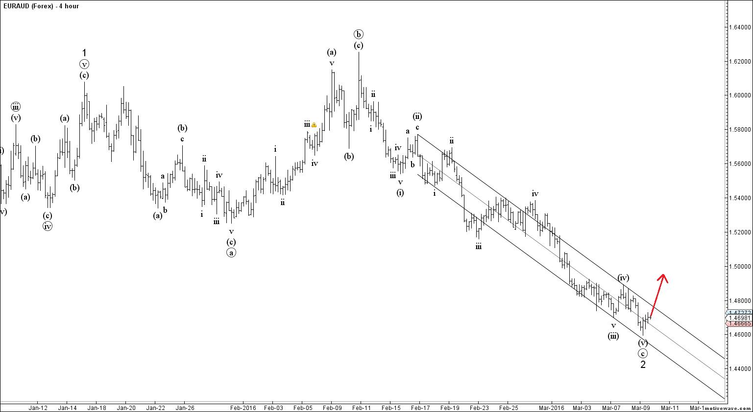 Elliott wave forex signals