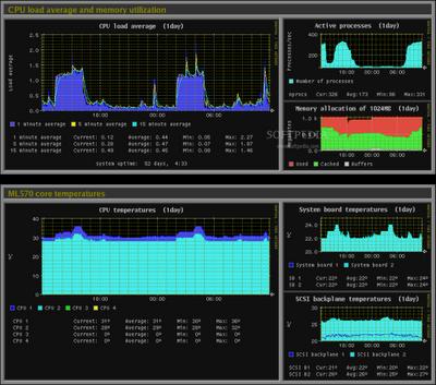 7 Best Monitoring Application NagiOS