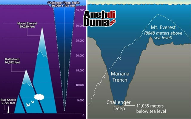 Gunung Tertinggi di Daratan Masih Lebih Pendek Dibandingkan Jurang Laut Terdalam