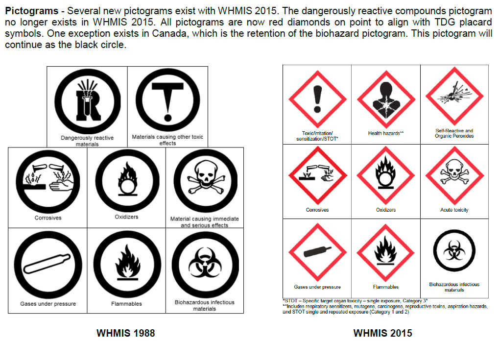 Whmis Symbols Definitions Choice Image Symbols And Meanings Chart