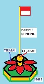 REVITALISASI bundaran PASAR PROYEK BEKASI-TUGU BAMBU RUNCING BEKASI