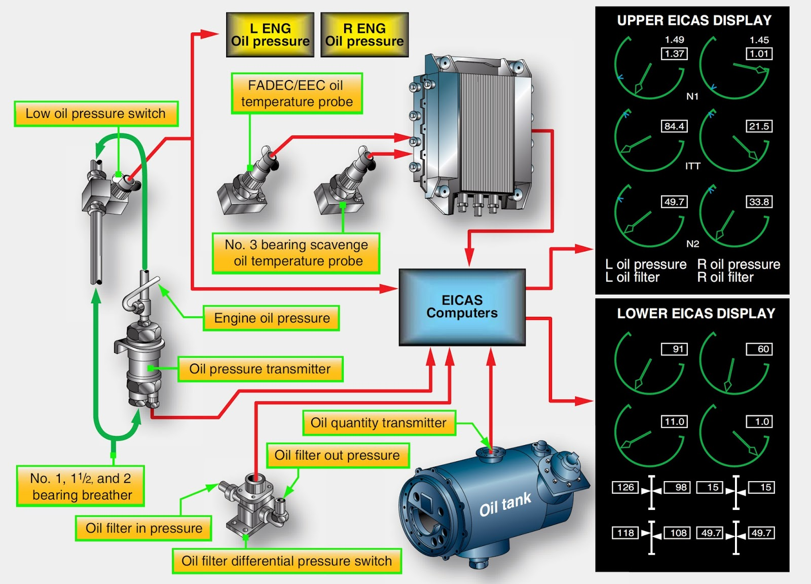 Lube Oil System Diagram Star Delta Starter Wiring Aircraft Systems Turbine Engine Lubrication