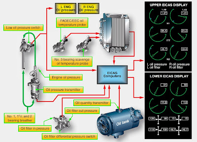 aircraft turbine engine lubrication system components