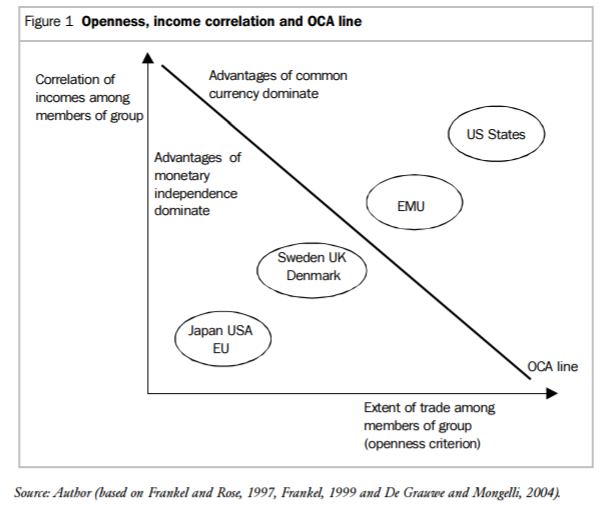 the theory of optimum currency areas a literature review broz